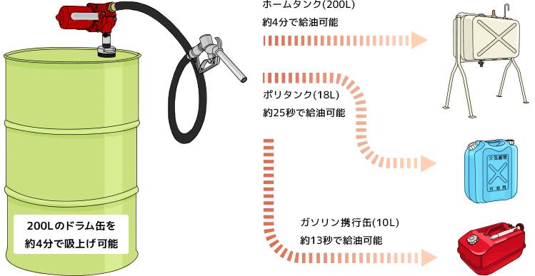 給油ポンプRD1212 200Lのドラム缶を約4分で吸上げ可能